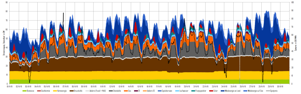 Stromerzeugung und Day-Ahead-Preise im November 2019 in Deutschland, Kohleausstiegsgesetz, Energy Brainpool