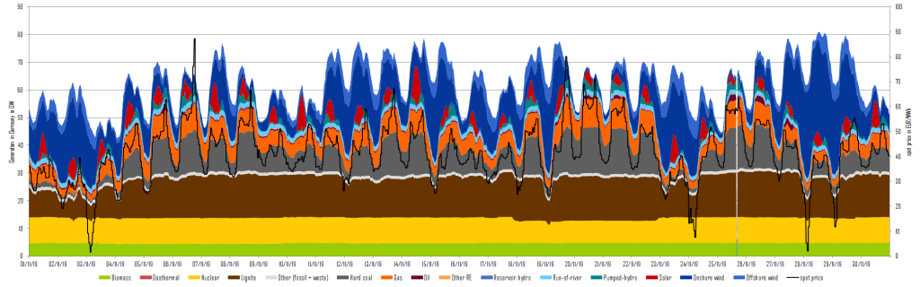 power generation and day-ahead prices in Germany in November 2019, Coal Exit Law, Energy Brainpool