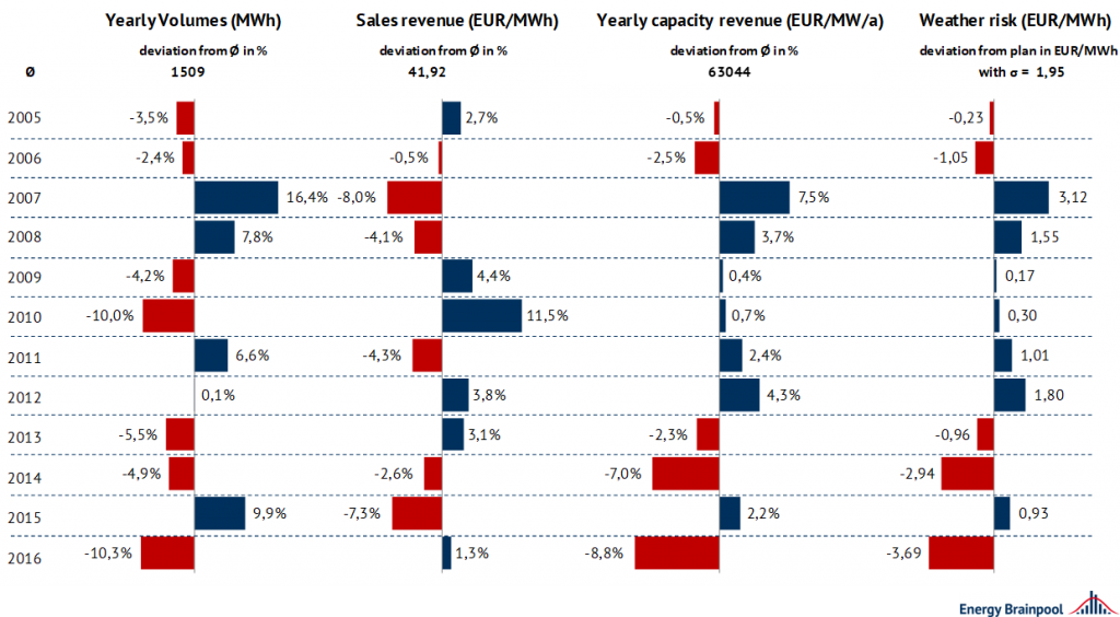 comparison of the influence of different weather years on producible volume and sales revenue in 2021, depicted as percentage deviations from the mean value of all weather years, Energy Brainpool, EU