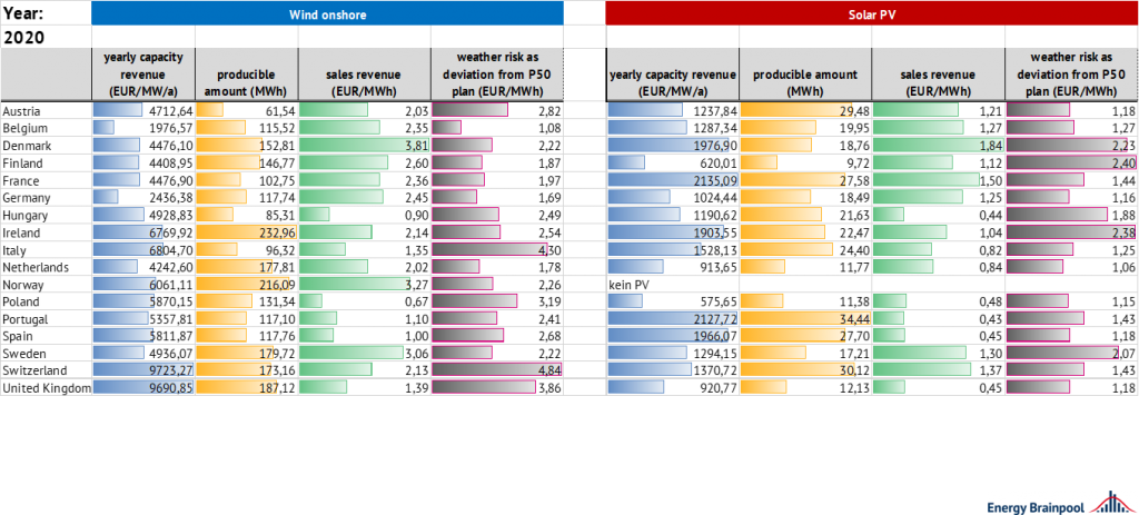 comparison of weather risks in different markets in 2020 using the weather years 2005-2016, Energy Brainpool, EU