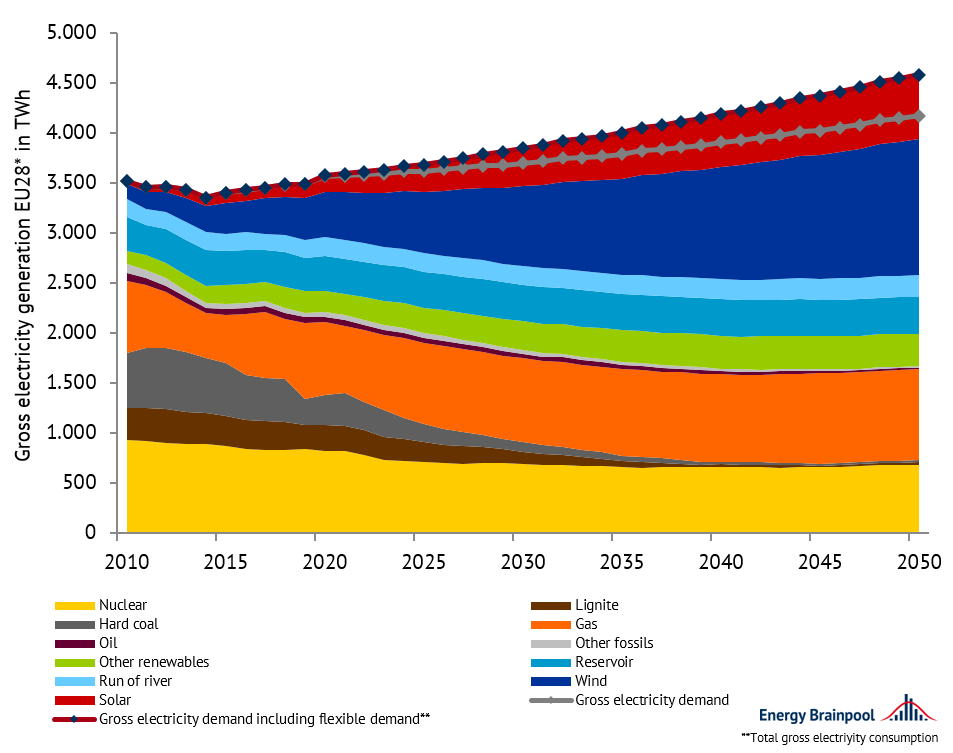 gross electricity generation of generating technologies and gross electricity demand in EU 28 (incl. NO and CH); EU, Energy Brainpool