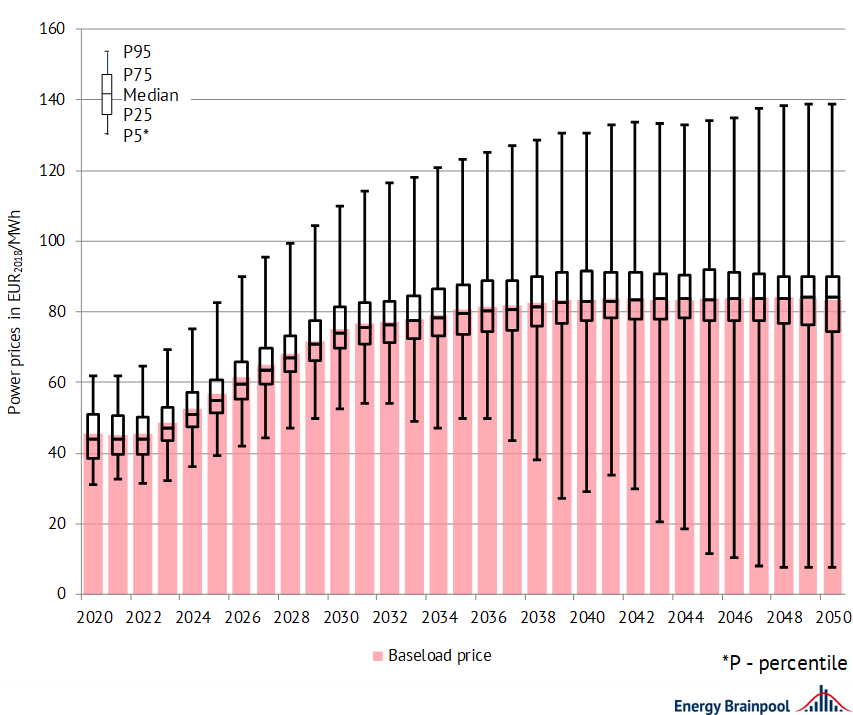 number of positive and negative extreme prices on average in selected EU countries, Energy Brainpool, EU