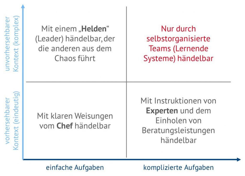 Matrix der Teamarbeit (Quelle: Becher, Fabian (2016) Teamarbeit), agile, Energy Brainpool