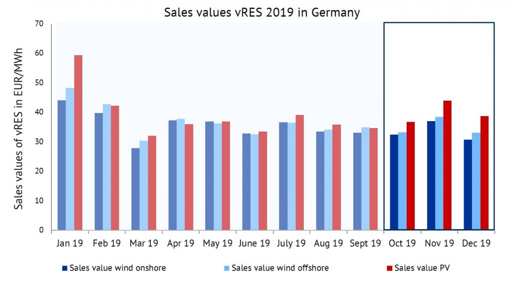 sales value of wind onshore, wind offshore and PV in 2019 in EUR/MWh, sales revenues, Energy Brainpool
