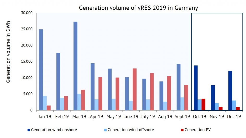 generation volume of wind onshore, wind offshore and PV in 2019 in GWh, sales revenues, Energy Brainpool