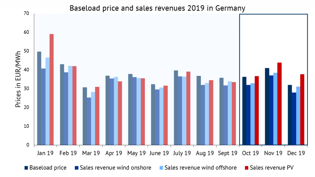 development of baseload prices and sales revenues of wind onshore, wind offshore and PV in 2019 in EUR/MWh, sales revenues, Energy Brainpool