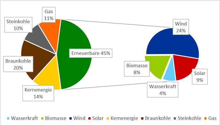 Anteile verschiedener Technologien an der Nettostromerzeugung in Deutschland in 2019, PPAs, Energy Brainpool