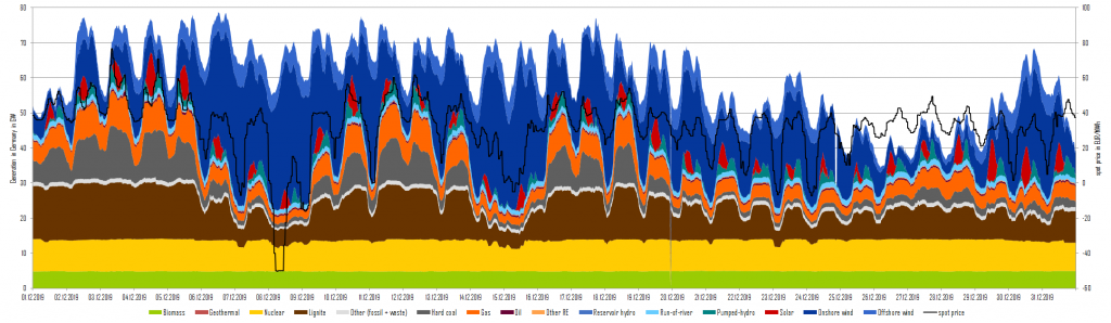 power generation and day-ahead prices in December 2019 in Germany, Energy Brainpool, tender