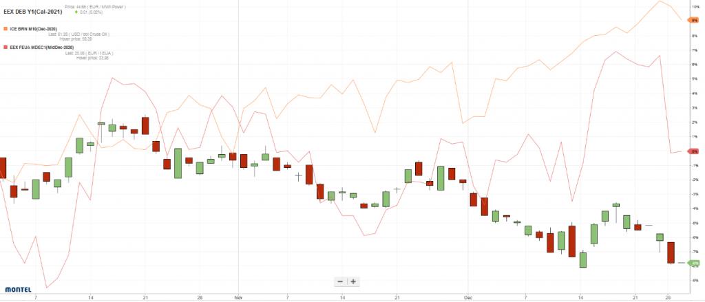 relative Preisentwicklung des Stromfrontjahres Base Deutschland (candle sticks), der EUAs (rote Linie) und des Brent-Öls (orangenfarbene Linie) von Oktober bis Dezember 2019, Energy Brainpool, Ausschreibungen