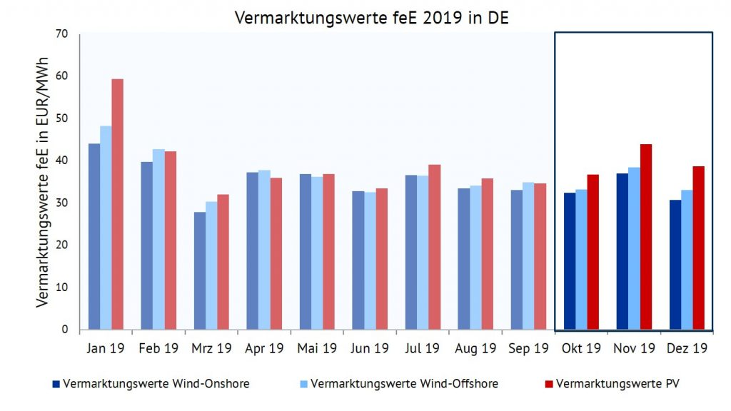 Vermarktungswerte für Wind-Onshore, Wind-Offshore und PV im Jahr 2019 in EUR/MWh, Vermarktungserlöse, Energy Brainpool