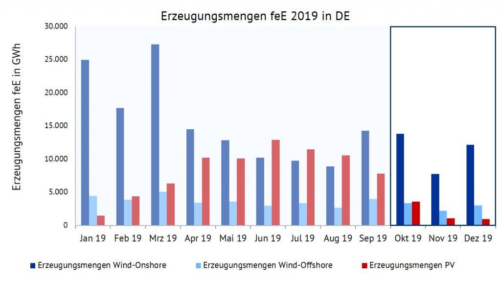 Erzeugungsmengen für Wind-Onshore, Wind-Offshore und PV im Jahr 2019 in GWh, Vermarktungserlöse, Energy Brainpool