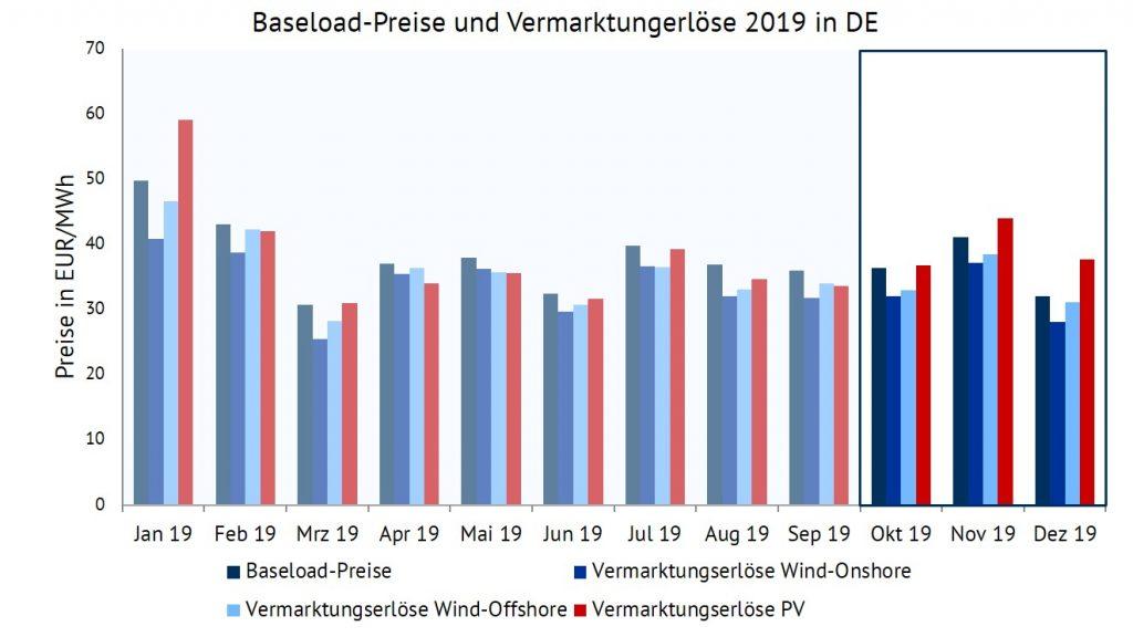 Entwicklung des Baseload-Preises sowie der Vermarktungserlöse für Wind-Onshore, Wind-Offshore und PV in EUR/MWh im Jahr 2019., Vermarktungserlöse, Energy Brainpool