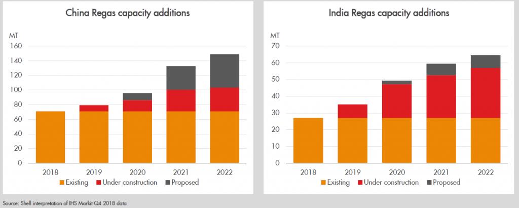 Regasifizierungs-Kapazitäten für LNG in China und Indien von 2018 bis 2022 in MT, LNG, Energy Brainpool