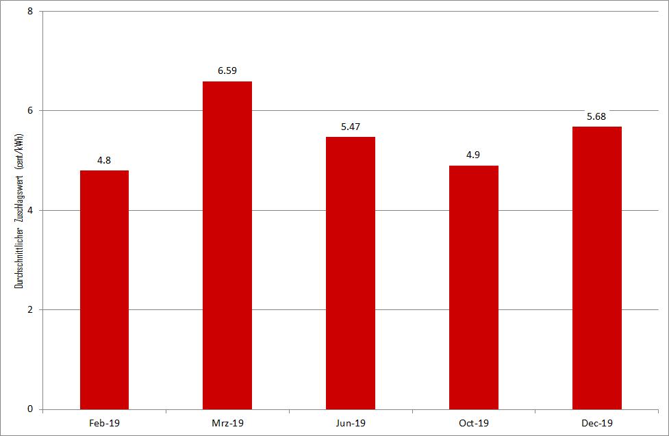 durchschnittliche Zuschlagswerte der PV-Ausschreibungen im Jahr 2019 in Deutschland in Ct/kWh, Kohleausstieg, Energy Brainpool