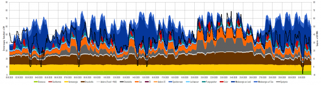 Stromerzeugung und Day-Ahead-Preise im Januar 2020 in Deutschland, Kohleausstieg, Energy Brainpool