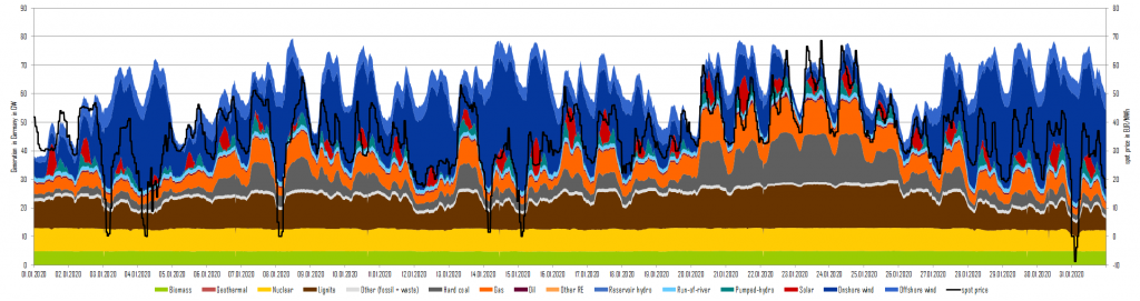 power generation and day-ahead prices in January 2020 in Germany , coal phase-out, Energy Brainpool