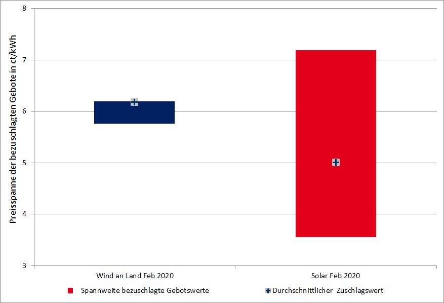 durchschnittliche Zuschlagswerte und Spannweite der bezuschlagten Gebotswerte der Ausschreibungen für PV und Wind an Land im Februar 2020 in Deutschland in ct/kWh, erneuerbare, Energy Brainpool