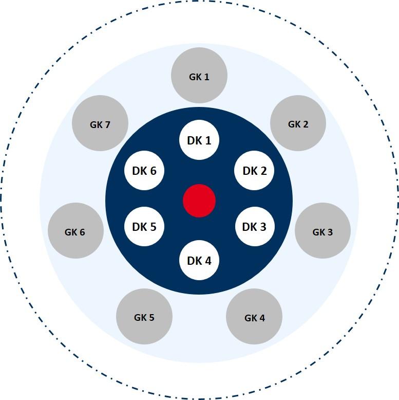neues Organigramm Energy Brainpool, dynamisch