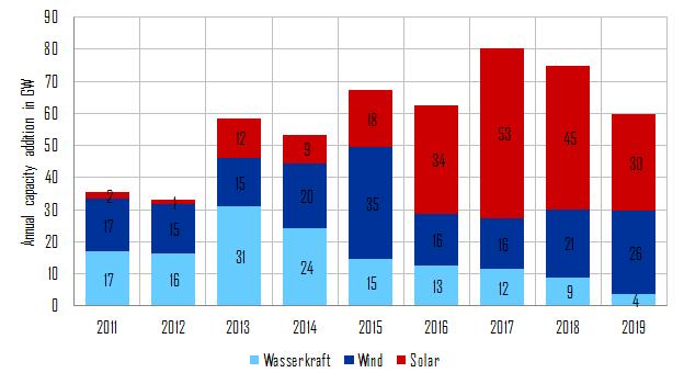 jährliche Kapazitätszuwächse erneuerbarer Energien in China in GW , Energy Brainpool