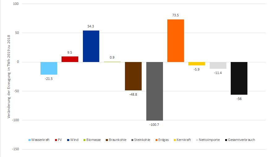 Veränderung der Erzeugung nach Technologie in TWh in der EU 2019 im Vergleich zu 2018