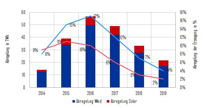 Abregelung der Wind- und Solarstromerzeugung (blau: Wind, rot: Solar) von 2014 bis 2019 in China in TWh und Prozent, Energy Brainpool