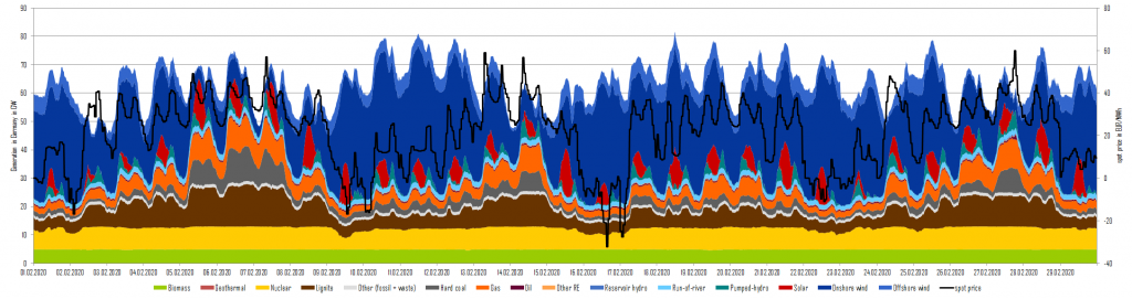 power generation and day-ahead prices in February 2020 in Germany, renewable, Energy Brainpool