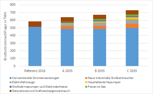 Bruttostromnachfrage nach Anwendungen in den Szenarien bis 2035 in TWh, Power-to-Gas, Energy Brainpool