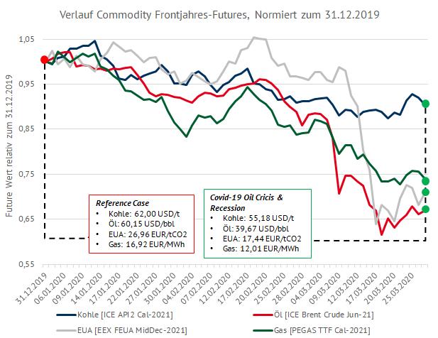Verlauf der Frontjahres-Futures normiert zum 31.12.2019, Corona-Pandemie, Energy Brainpool