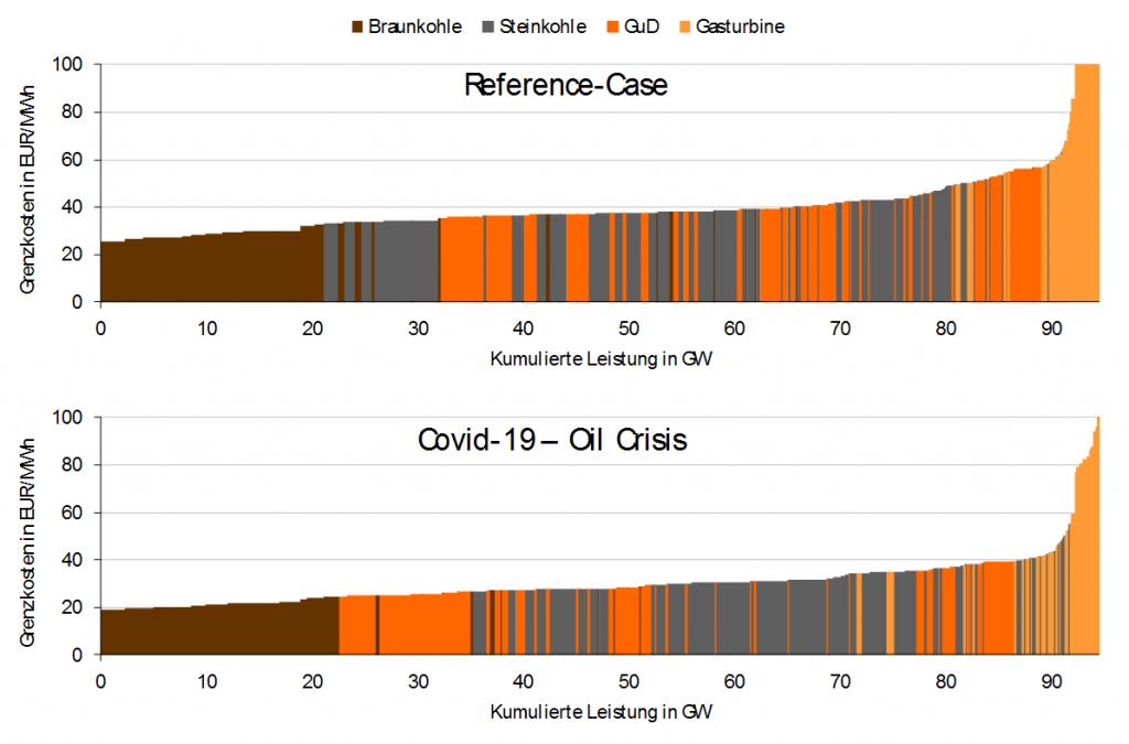 """Merit-Order-Vergleich zwischen den Szenarien """"Reference"""" und """"Covid-19-Oil-Crisis"""", Corona-Pandemie, Energy Brainpool"""