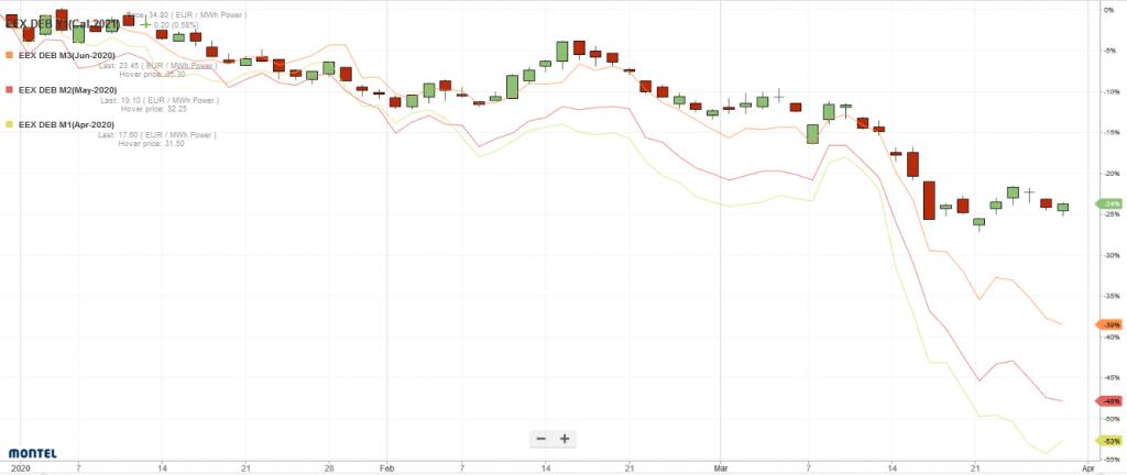 : Preisentwicklung der Monatslieferungen April (gelb), Mai (rot), Juni (orangenfarben) und des Frontjahrs 2021 (candle sticks) für Strom im deutschen Marktgebiet Corona, Energy Brainpool