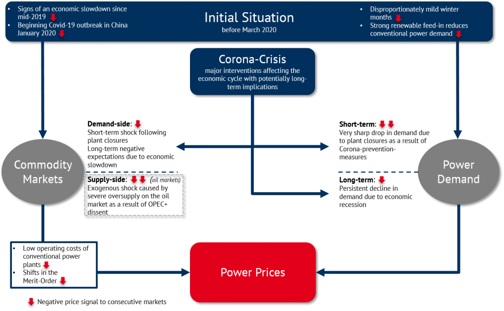 Figure 1: Causality of thecurrent power price situation (Source: EnergyBrainpool)