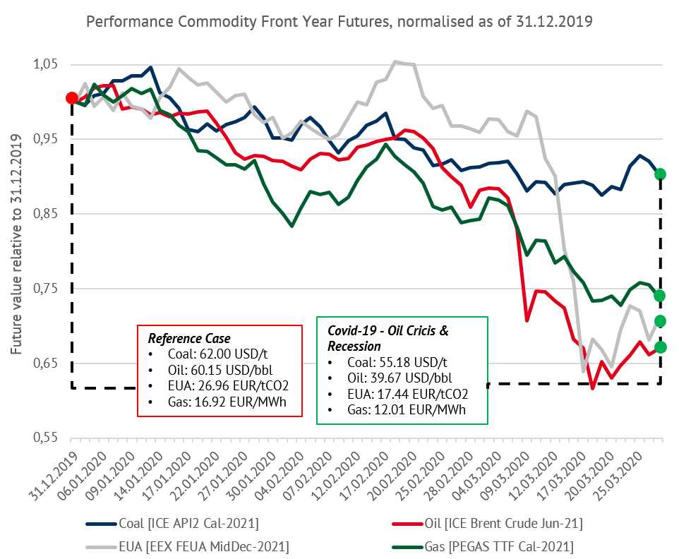 Performance of the front year futures, nomalised as of 31.12.2019 (Source: ICE, EEX, PEGAS), Corona, Energy Brainpool