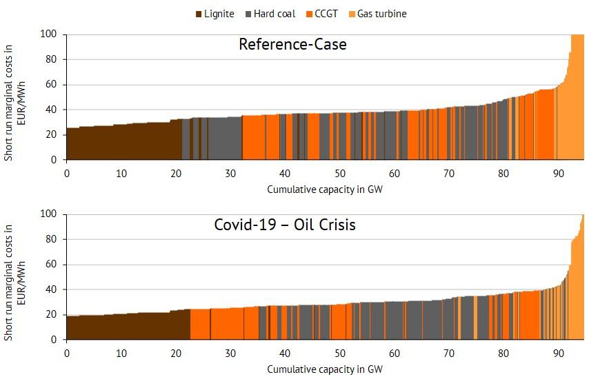 "Merit order comparison ""Reference"" and ""Covid-19 – Oil Crisis"" scenarios (Source: Energy Brainpool)"