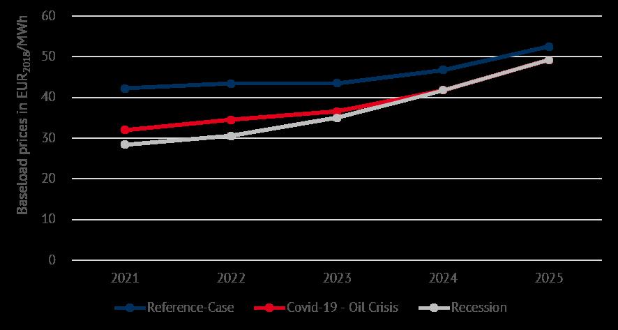 Scenario based power price prognosis for selected EU-countries (Source: Energy Brainpool)