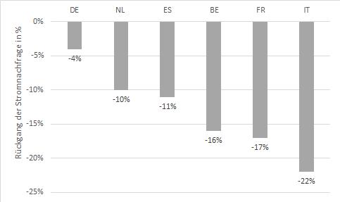 Rückgang der Stromnachfrage in ausgewählten europäischen Ländern im Vergleich zur Norm in Prozent, Corona, Energy Brainpool