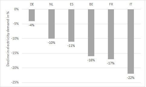 Decline in electricity demand in selected European countries compared to the norm in per cent, Corona, Energy Brainpool