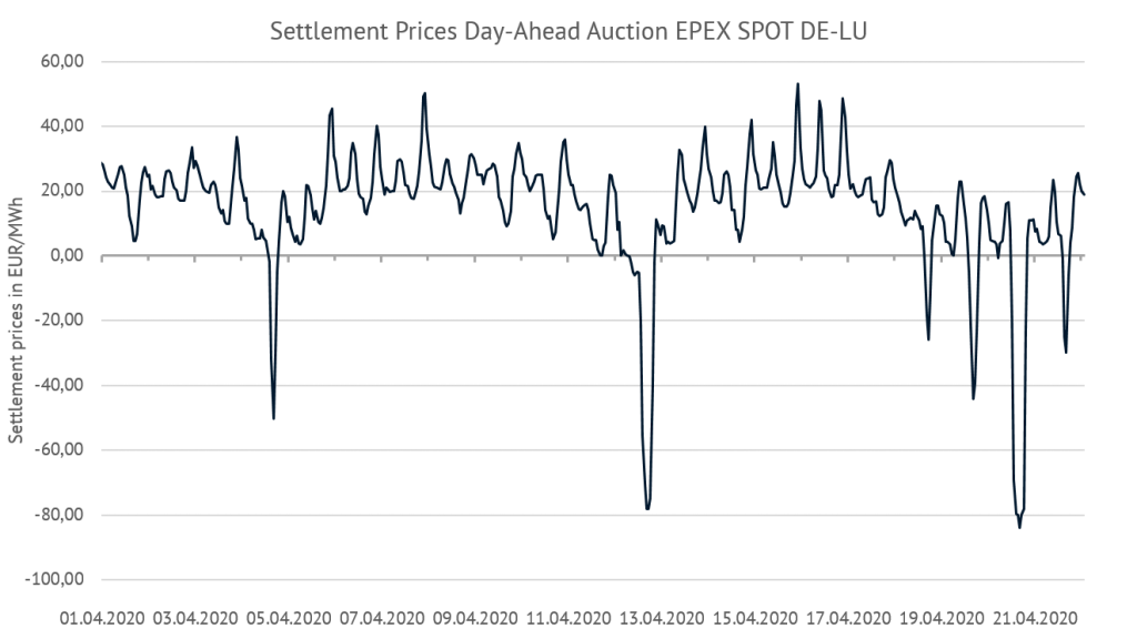 settlement-prices day-ahead-auctions EPEX Spot in the bidding zone DE-LU, Energy Brainpool