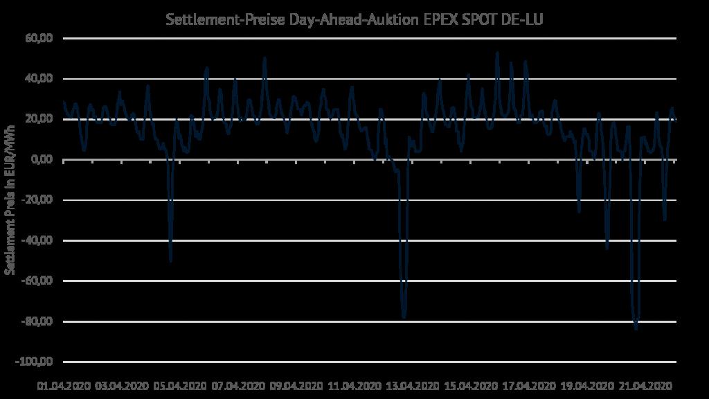 Settlement-Preise Day-Ahead-Auktionen EPEX Spot in der Bieterzone DE-LU, Energy Brainpool, Preis