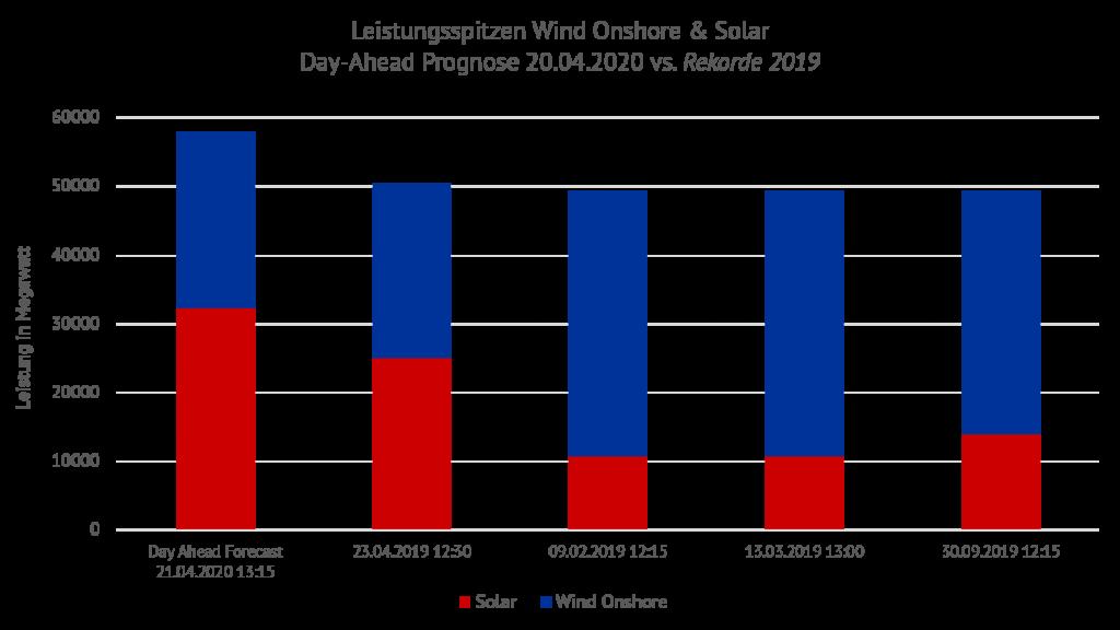 gemeinsame Leistungswerte Wind onshore & Solar. Für den jeweiligen Tag ist der Maximalwert angegeben. Energy Brainpool