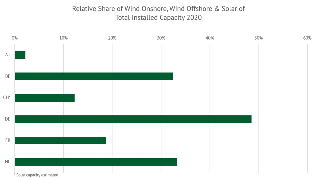 relative share of wind onshore, wind offshore and solar of the total installed capacity 2020, Energy Brainpool