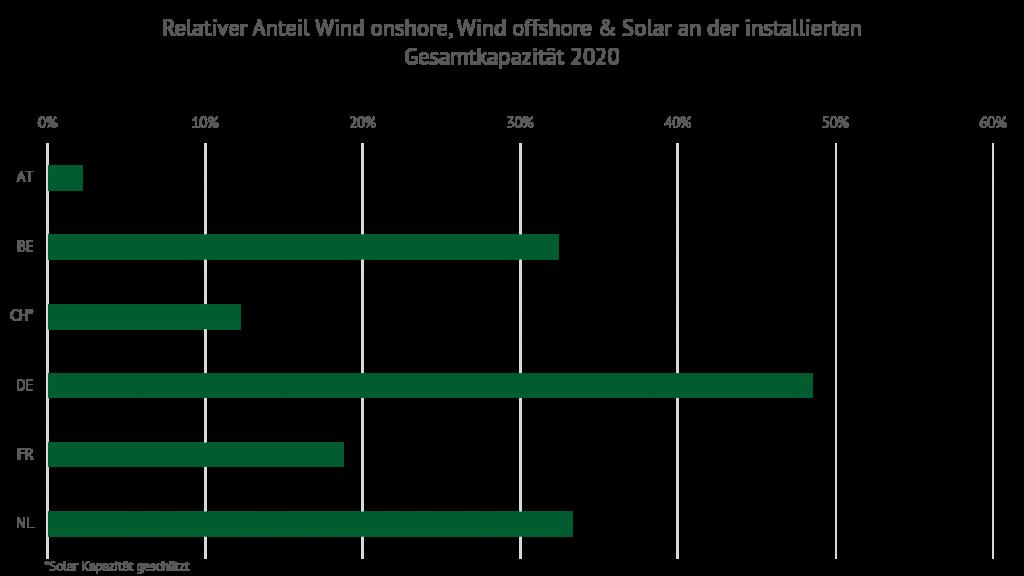 Abbildung 4: relativer Anteil Wind onshore, Wind offshore & Solar an der installierten Gesamtleistung im Jahr 2020, Preis, Energy Brainpool