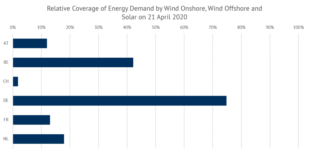 Figure 5: Relative coverage of energy demand by wind onshore, wind offshore and solar on 21 April 2020, Source: ENTSO-E Transparency, Energy Brainpool