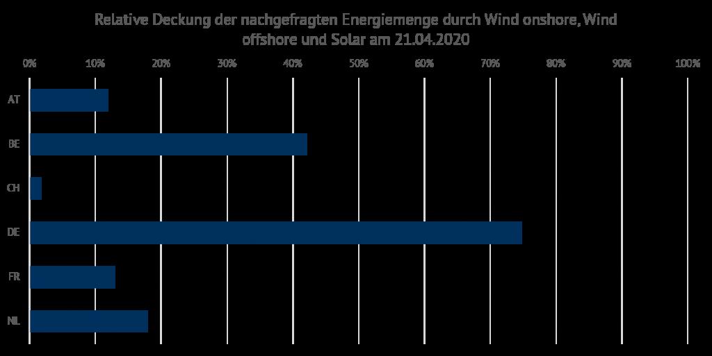 relative Deckung der nachgefragten Energiemenge durch Wind onshore, Wind offshore und Solar am 21.04.2020, Preis, Energy Brainpool
