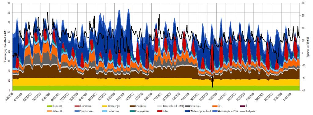 Stromerzeugung und Day-Ahead-Preise im März 2020 in Deutschland, erneuerbare Energien, Energy Brainpool