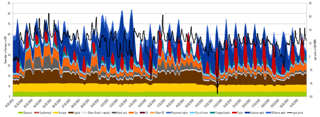 electricity generation and day-ahead prices in March 2020 in Germany, Energy Brainpool