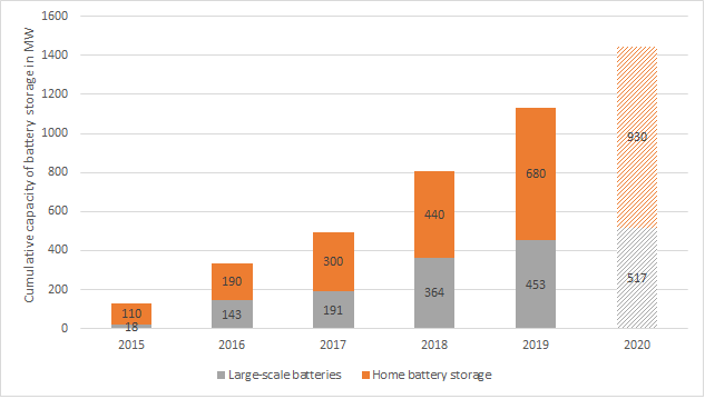 cumulative capacity of battery storage facilities in Germany 2015 to 2019, estimate for 2020, Energy Brainpool