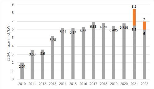 Entwicklung der EEG-Umlage in ct/kWh seit 2010 bis 2022 (grau) und Entwicklung ohne Deckelung (orangenfarben), E-Mobilität, Energy Brainpool