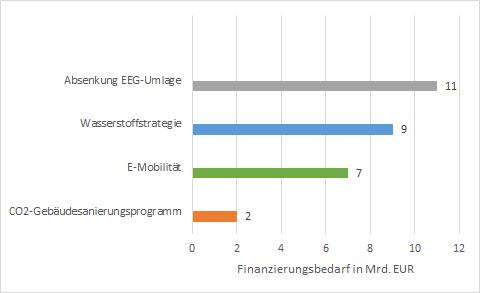 Finanzierungshöhe der energiewirtschaftlichen Posten im Corona-Konjunkturpaket vom Juni, E-Mobilität, Energy Brainpool