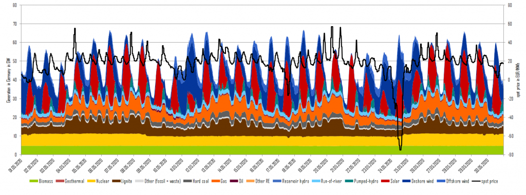 power generation and day-ahead prices in May 2020 in Germany , PV, Energy Brainpool