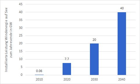 installierte Leistung von Windenergie auf See (GW) in Deutschland in 2010 und 2020 und Ziele für 2030 und 2040, E-Mobilität, Energy Brainpool
